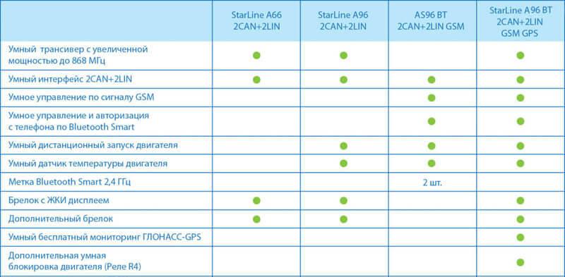 Отличия автосигнализаций шестого поколения StarLine